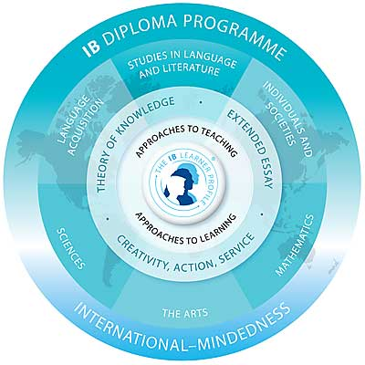 IB-Diploma-Program-Circle